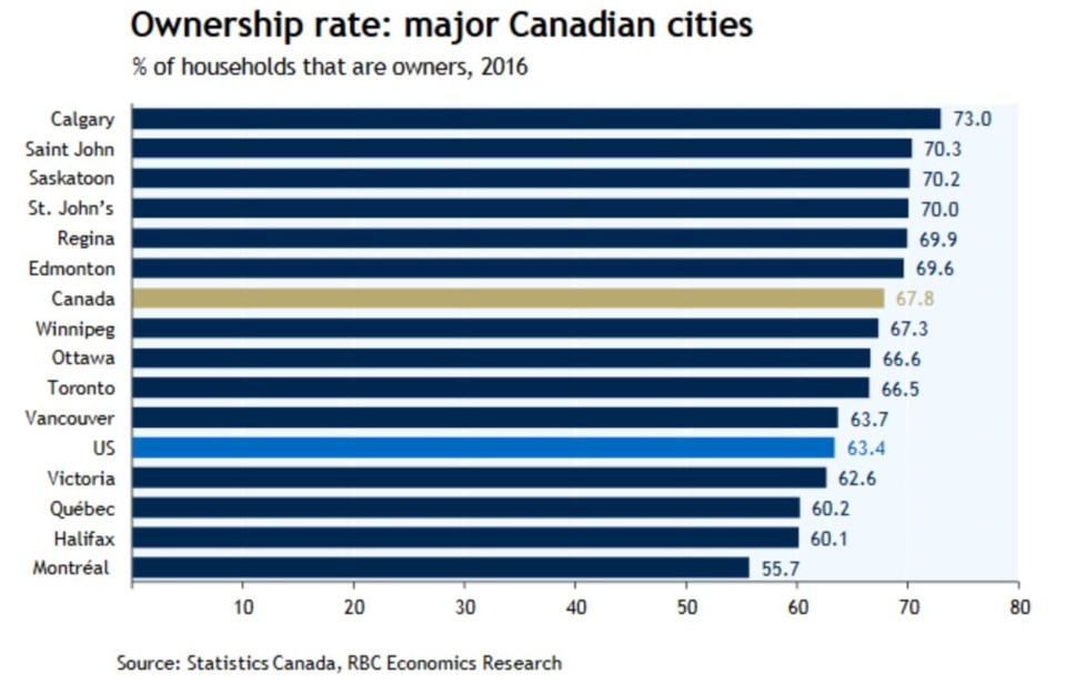 RBC ownership rate Canadian cities