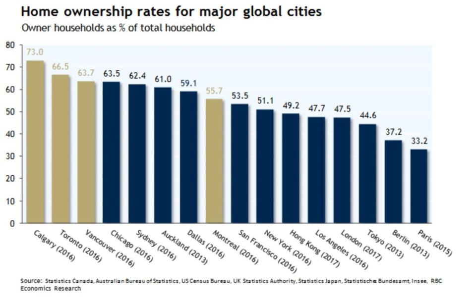 RBC ownership rate global cities