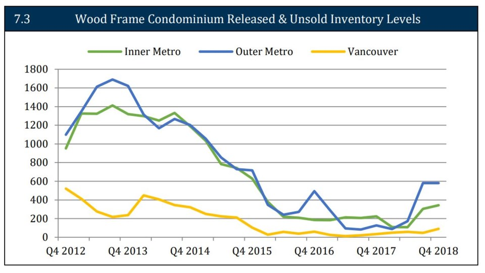 UDI SOM wood condo inventory March 2019