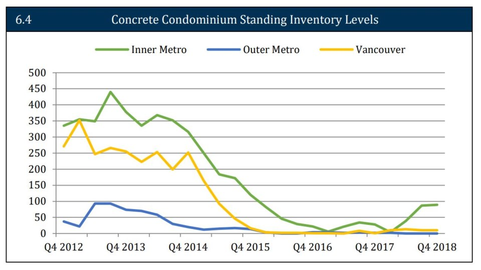 UDI SOM concrete condo standing inventory March 2019