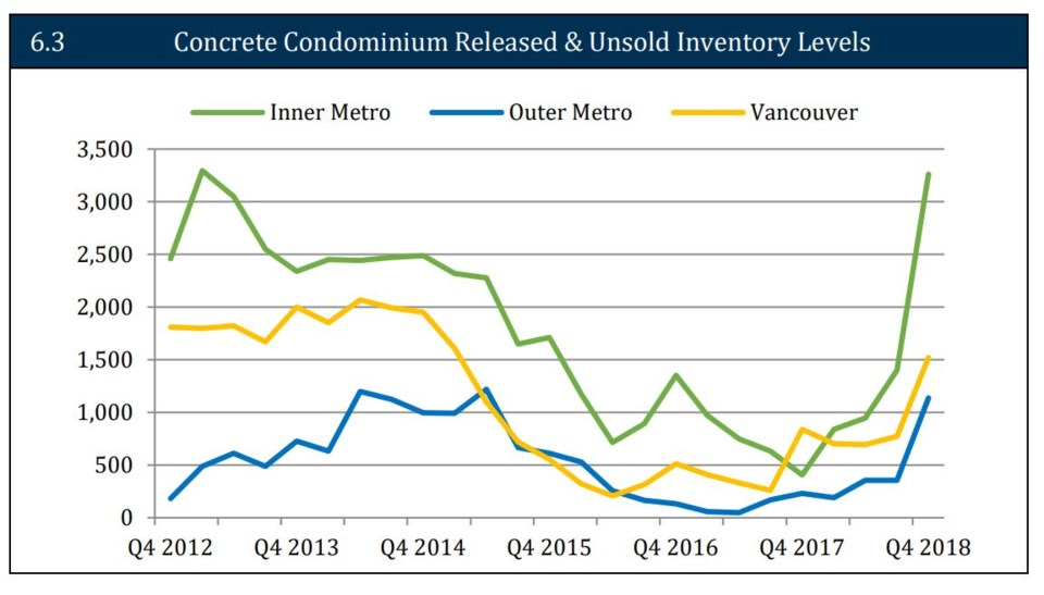 UDI SOM concrete condo inventory March 2019