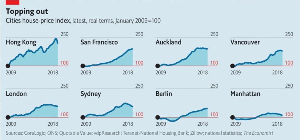 Economist prices falling across globe