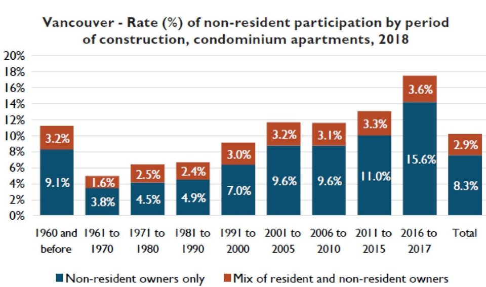 CMHC non resident ownership by build period condos Vancouver CMA March 2019