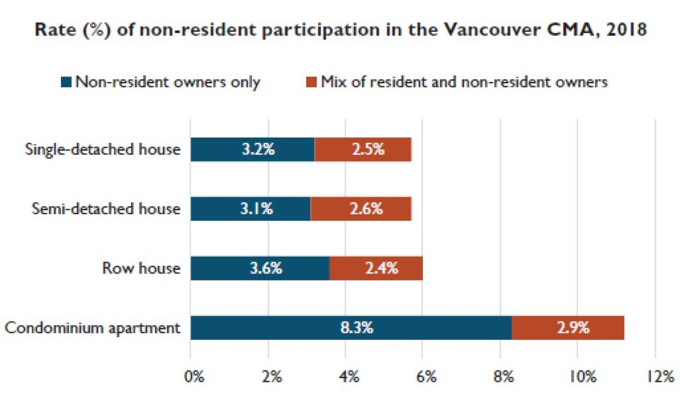 CMHC non resident ownership Vancouver CMA March 2019