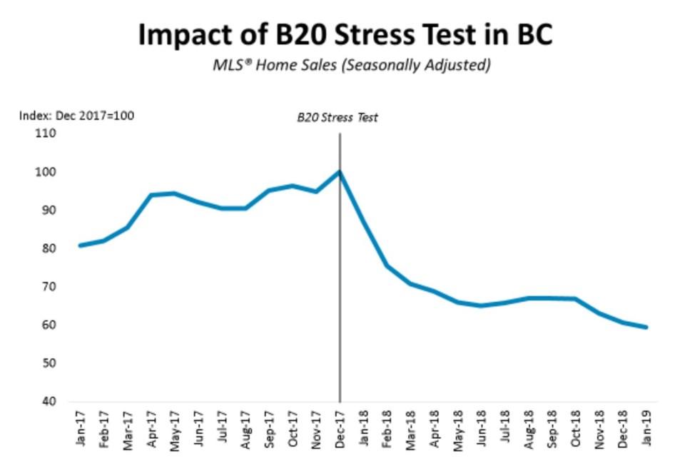 BCREA BC home sales stress test Feb 2019