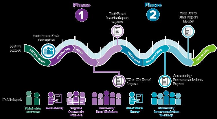 Housing task force diagram