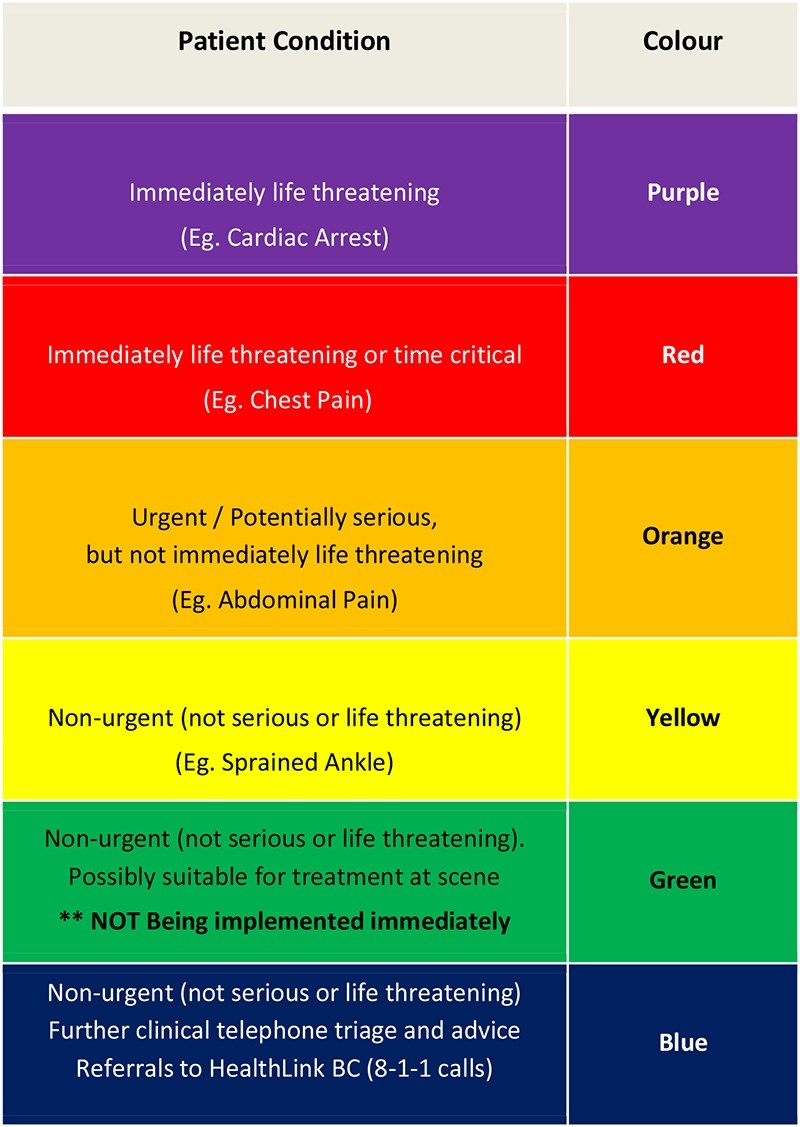 As of May, B.C. Emergency Health Services classifies 911 calls using a colour-coding system. - B.C.