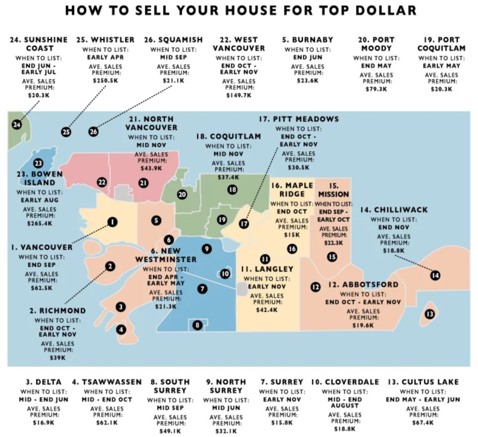 Zolo Infographic-Vancouver-house