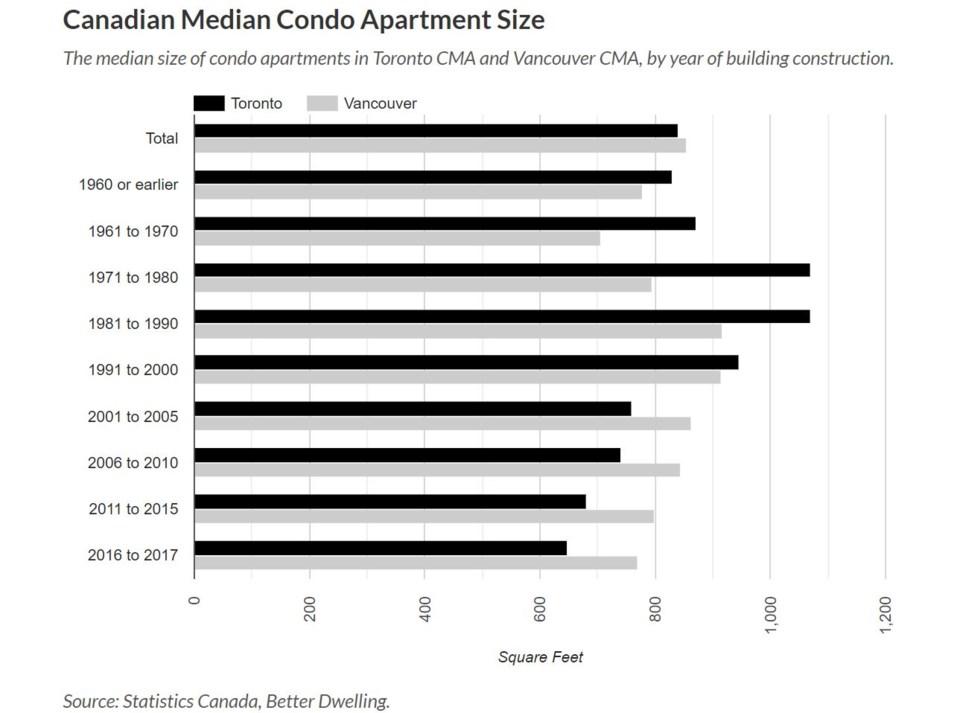Better Dwelling StatsCan condo sizes