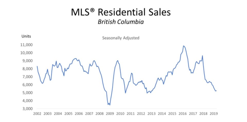 BCREA BC home sales April 2019