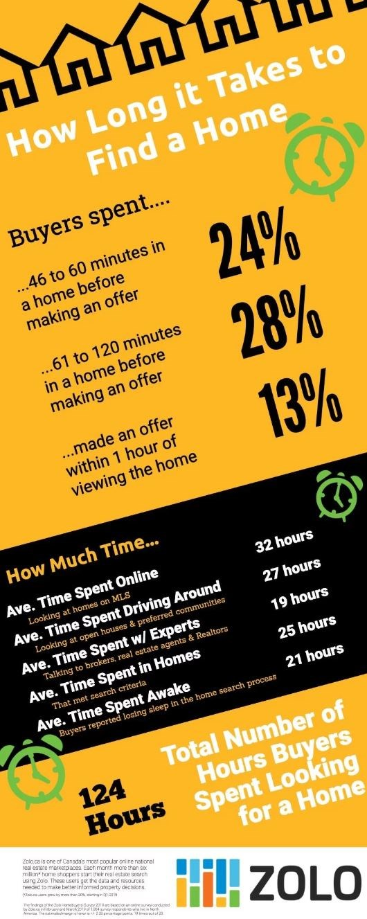 Zolo infographic how long to buy home