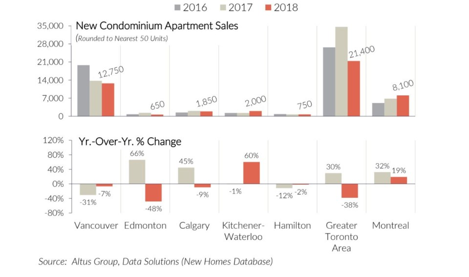 Altus Group new condo unit sales 2016-18