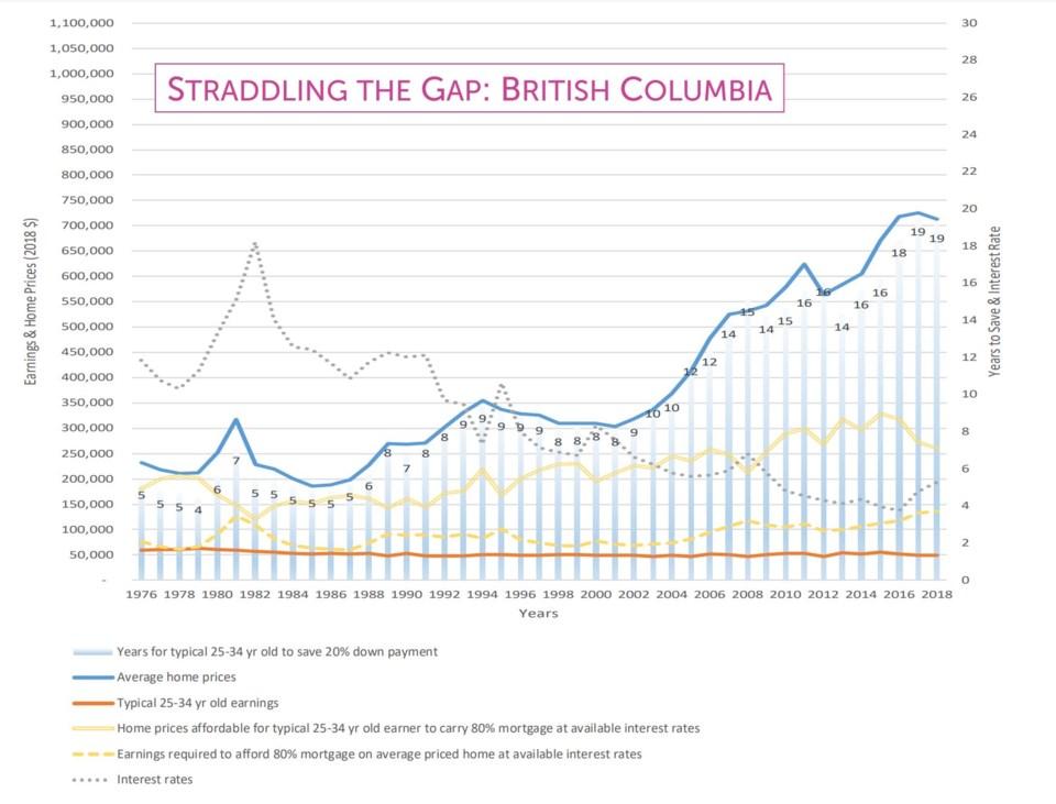 Straddling the Gap affordability graph BC