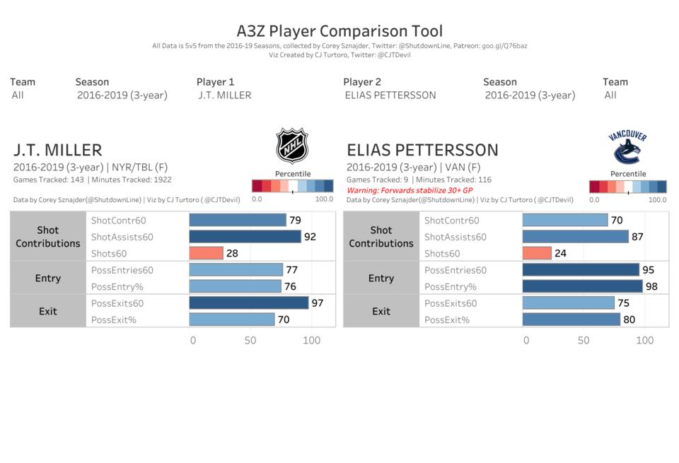 Real A3Z - JT Miller vs Elias Pettersson