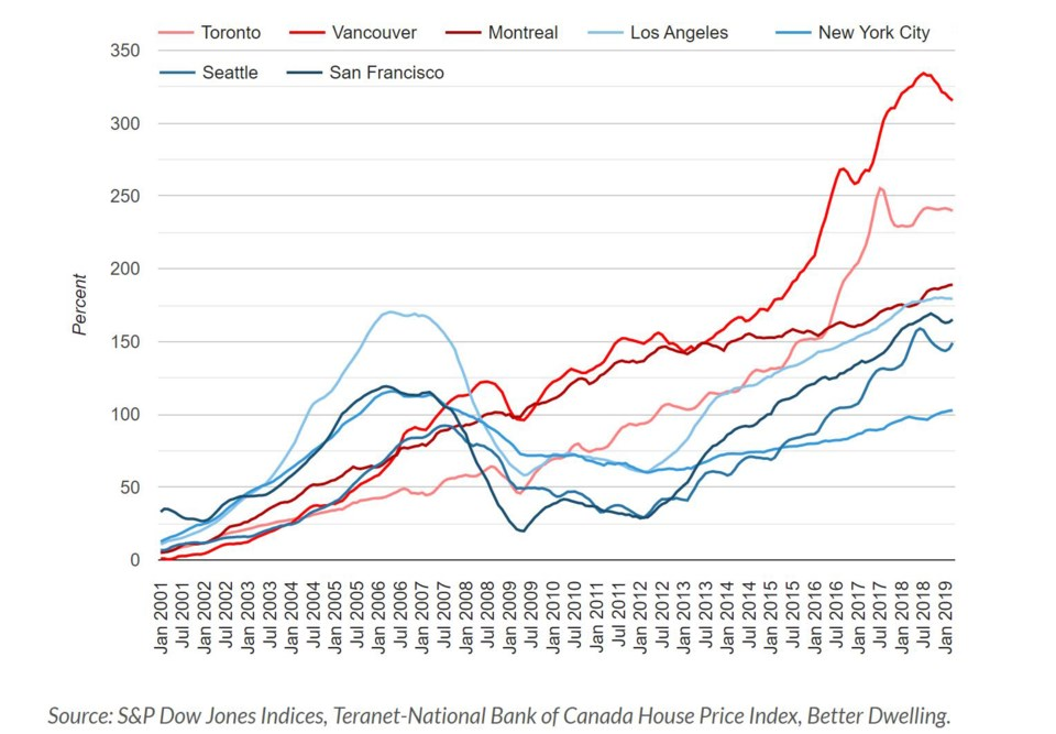 Better Dwelling Vancouver prices versus North American cities