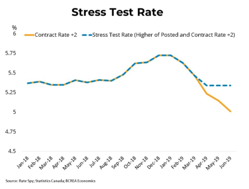 BCREA mortgage stress test rate July 2019