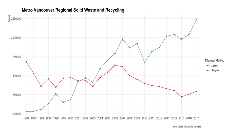 Metro Vancouver has made significant gains in its recycling rate over the last few decades. But the