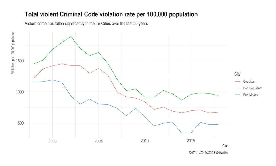 Crime is on the decline in the Tri-Cities, StatsCan data shows_1
