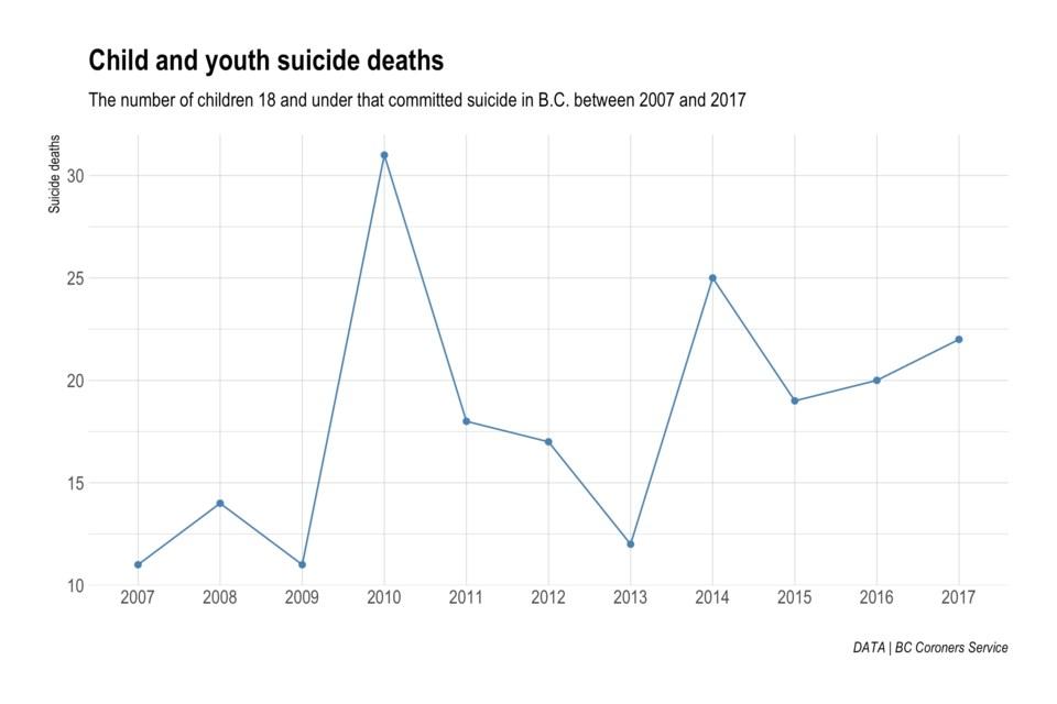 Suicide deaths
