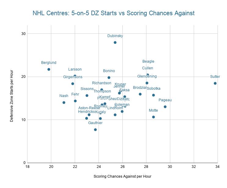 NHL Centres: 5-on-5 DZ starts vs Scoring chances against