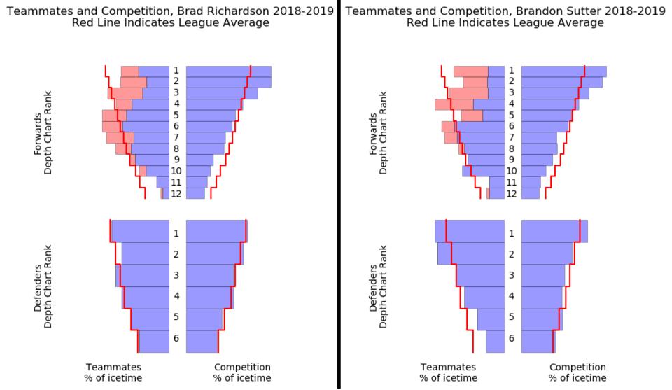 HockeyViz: Richardson vs Sutter, teammates and competition