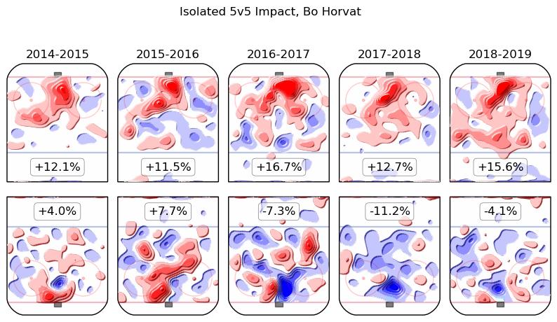 Bo Horvat Season by Season Magnus 2 Heat Maps