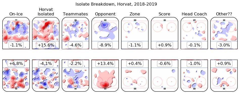 Bo Horvat 2018-19 Magnus 2 Isolate Breakdown Heat Maps