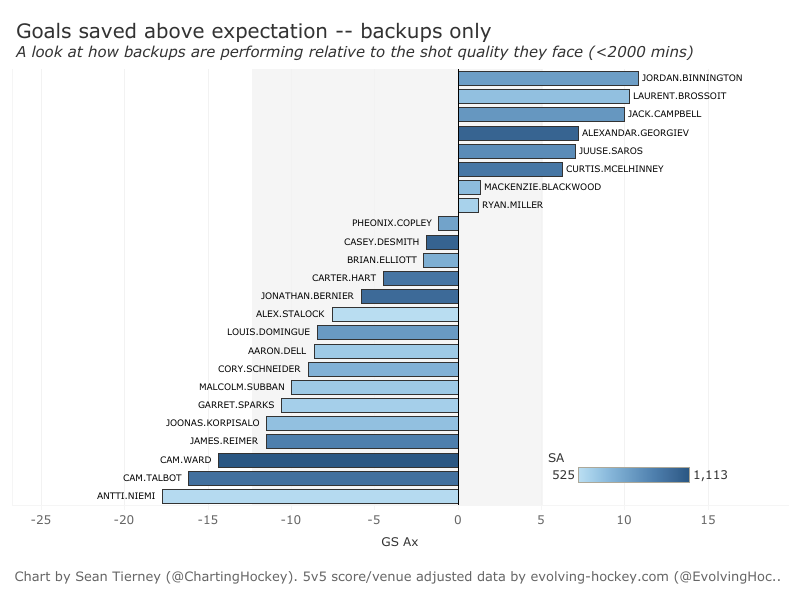 Goals Saved Above Expectations 2018-19 - backups