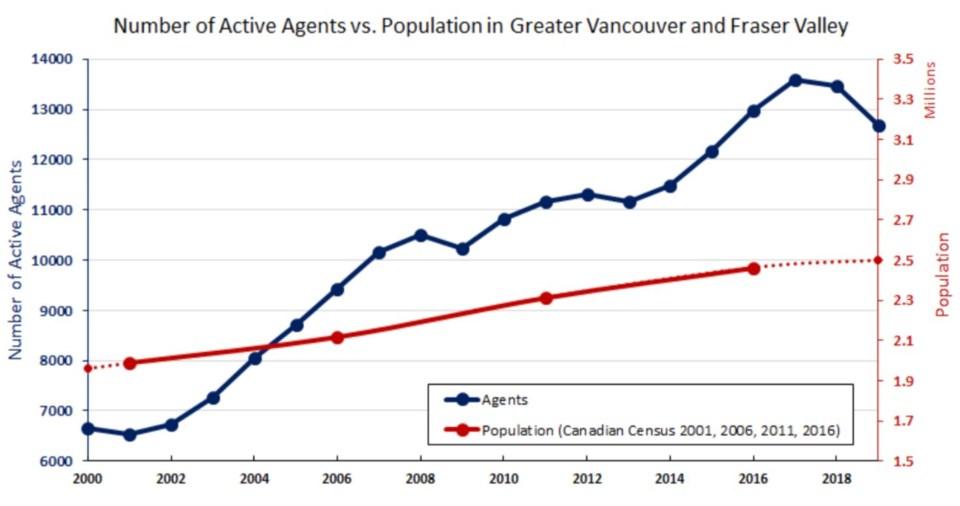 Roomvu realtors declining and population