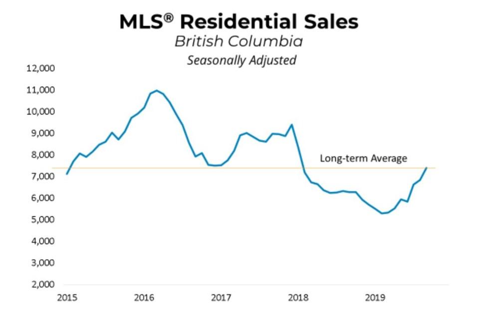 BCREA home sales September 2019