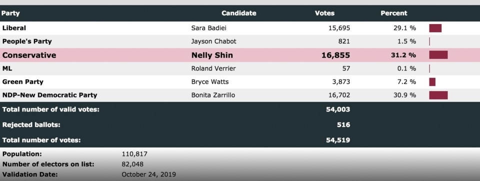 Final 2019 federal election results for the riding of Port Moody-Coquitlam