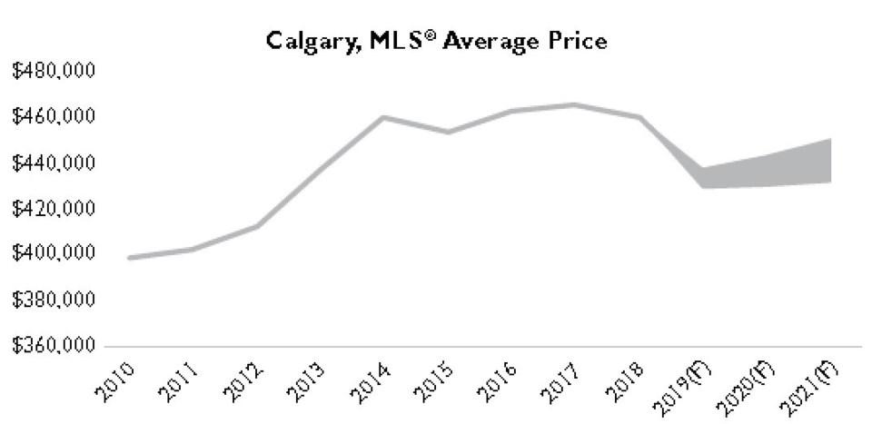 CMHC Calgary home prices