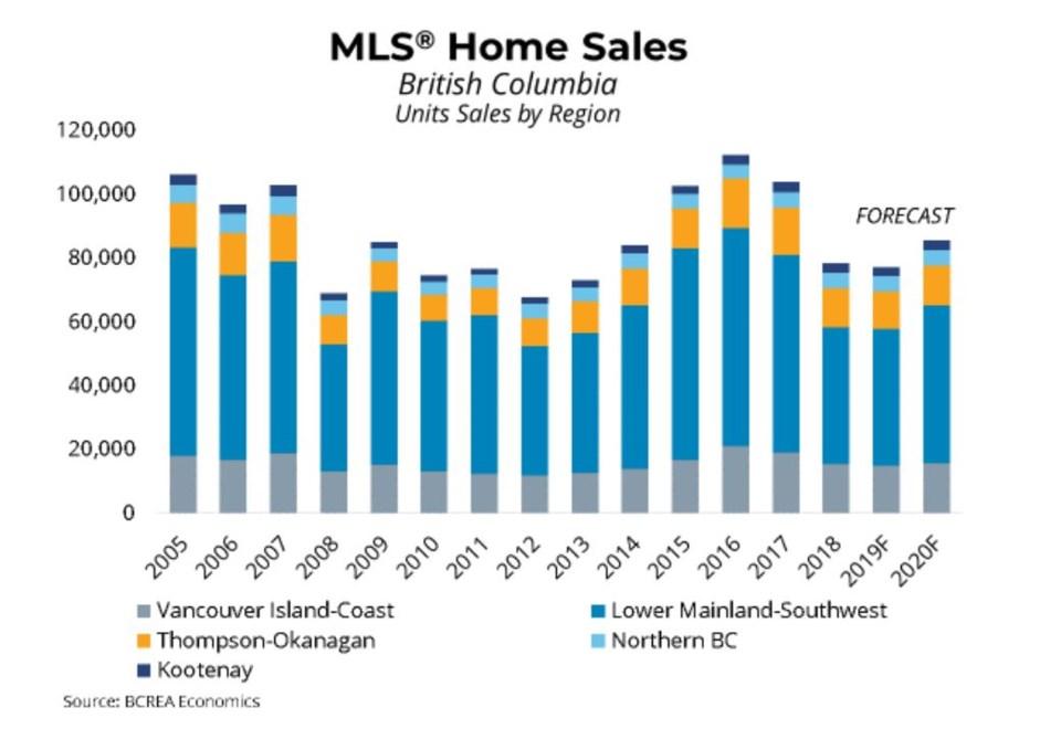 BCREA BC home sales forecast 2020 Nov 2019