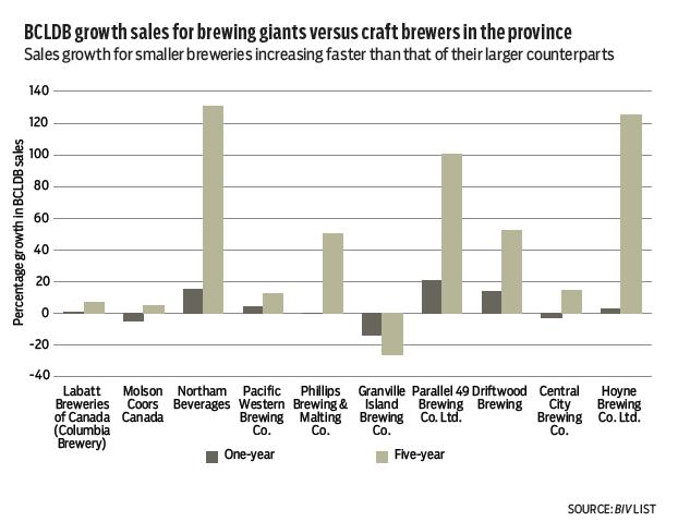 growth comparison