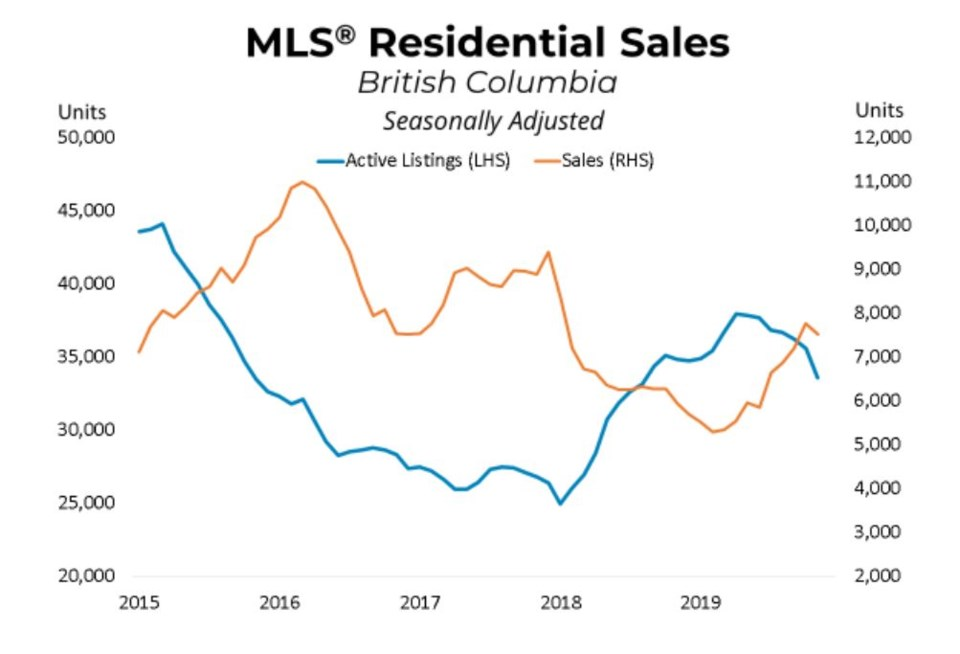 BCREA Nov 2019 sales listings graph