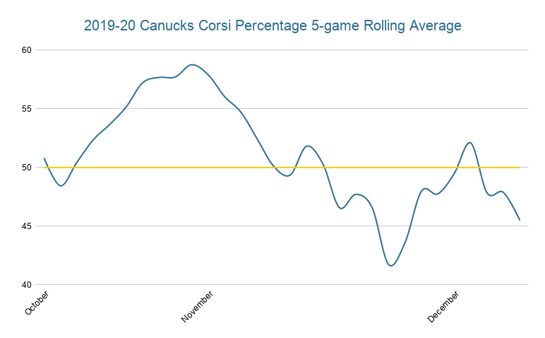 2019-20 Canucks corsi rolling average - dec 19, 2019