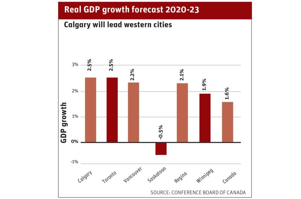 Real_GDP