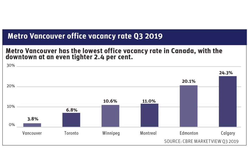 Vancouver office vacancy