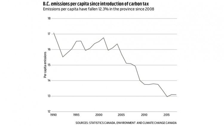 bc emissions per capita