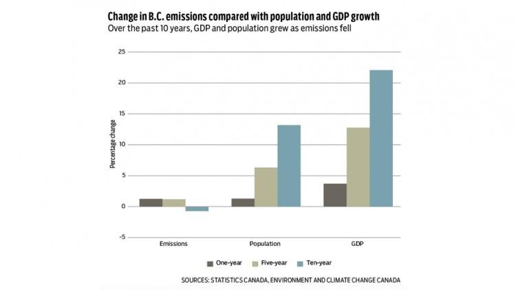 bc emissions comparison