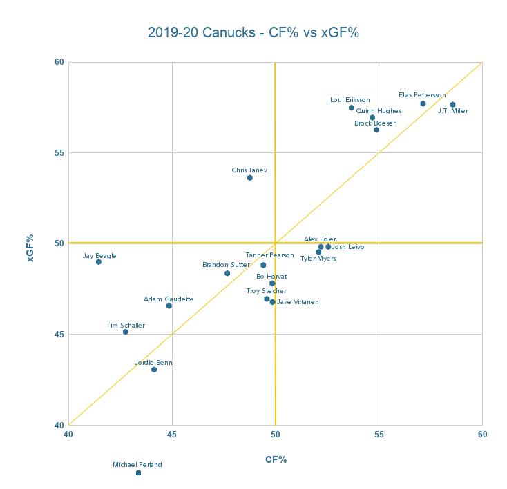 2019-20 Canucks corsi vs expected goals - dec 23