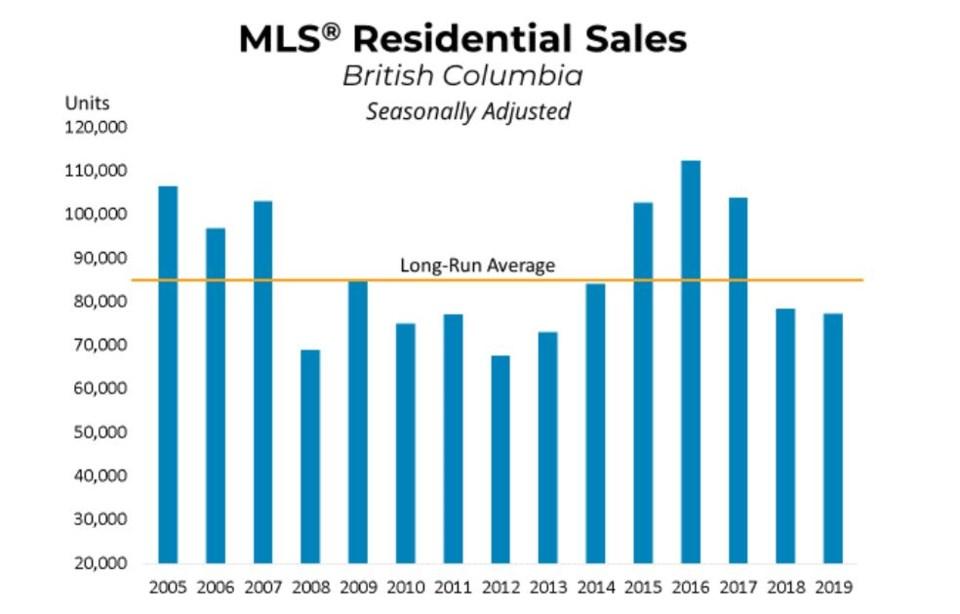 BCREA BC annual home sales to 2019