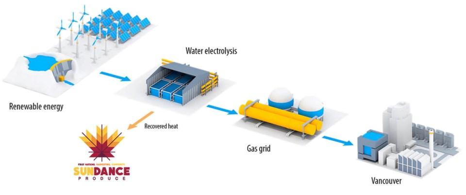 renewable hydrogen canada
