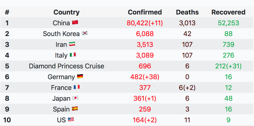 You can also track confirmed infections, deaths and recovered in a country-by-country table