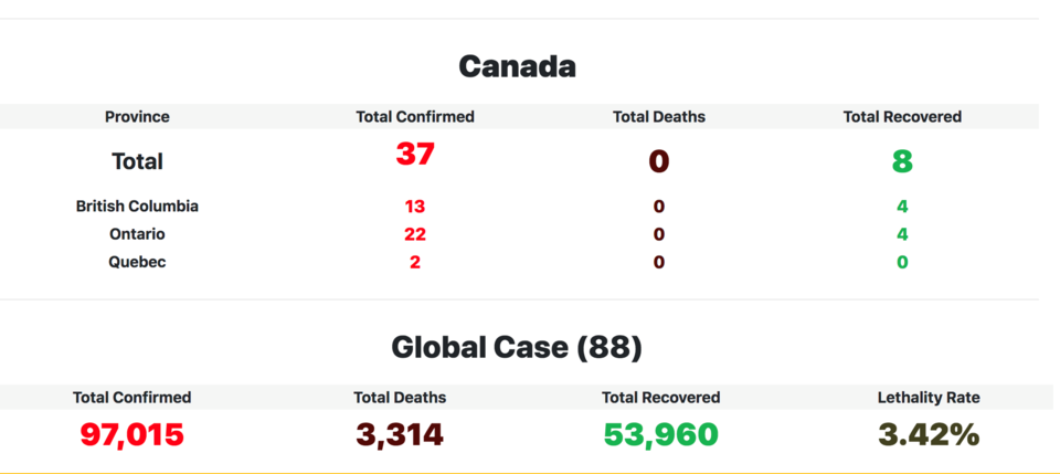 The COVID-19 tracker leads with Canadian statistics broken down by province before zooming out on wo
