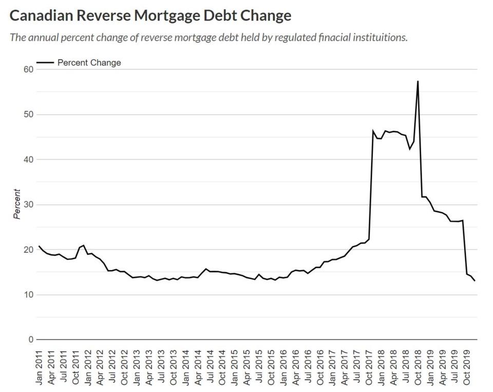 Better Dwelling reverse mortgage debt growth change