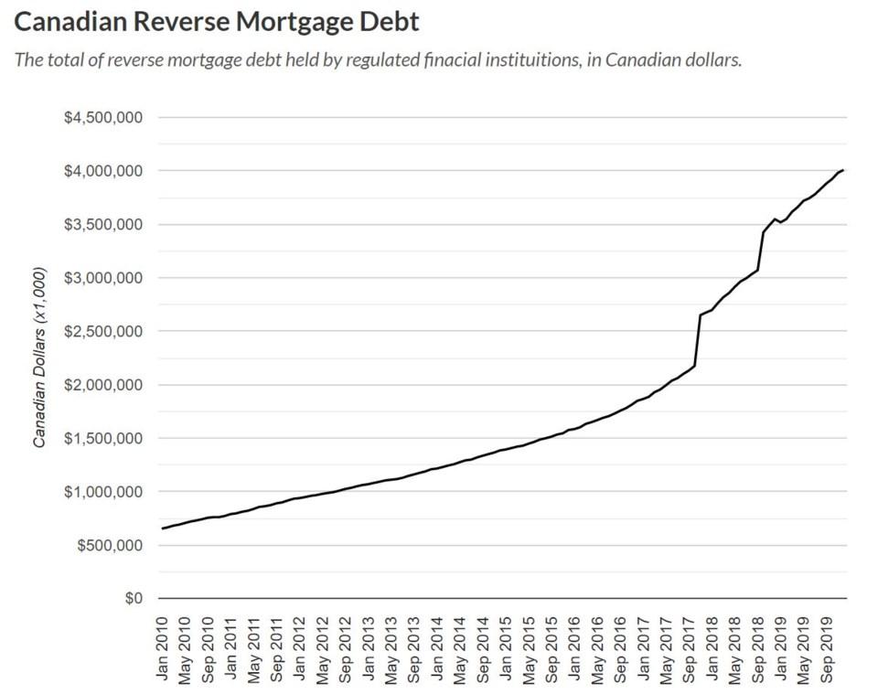 Better Dwelling reverse mortgage debt
