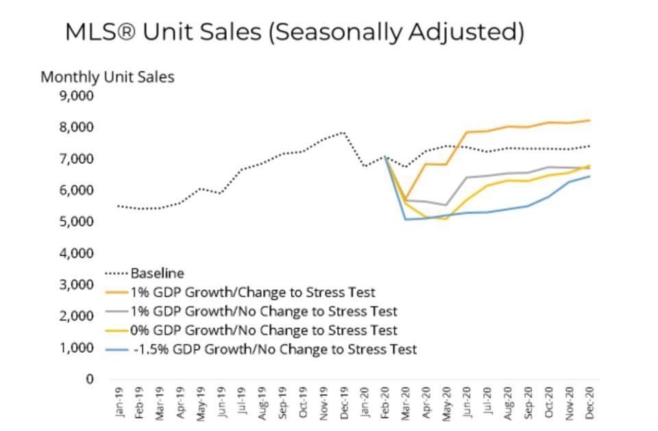 BCREA March 2020 home sales forecast covid recession