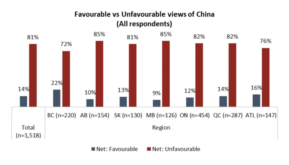 Positive views of China broken down by province.