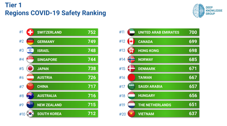 Canada ranked 12th overall when it came to safety from the COVID-19 pandemic, according to the Deep
